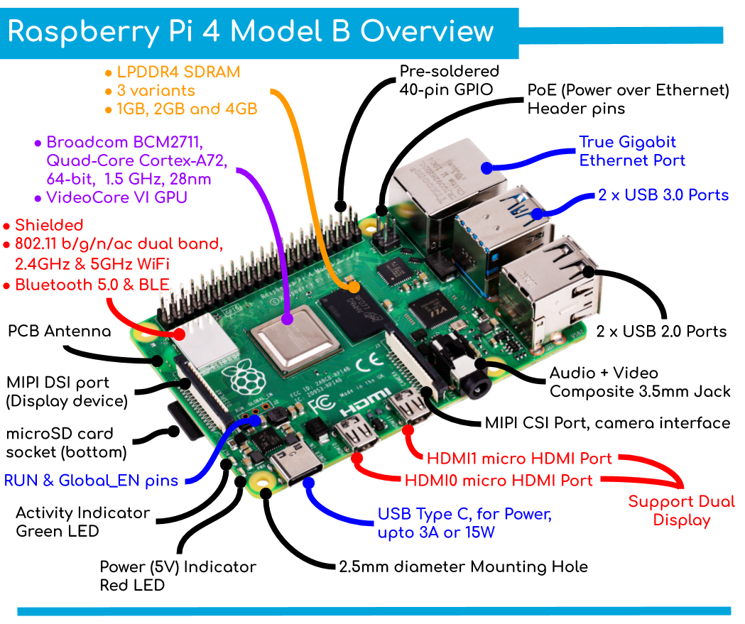Raspberry Pi 4 Layout